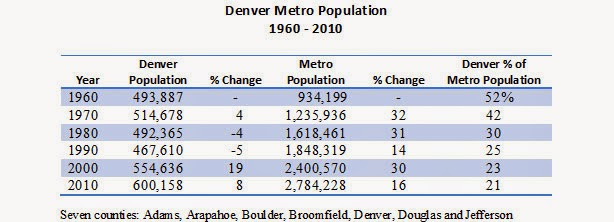The Buzz: Denver Metro Population Triples In 50 Years