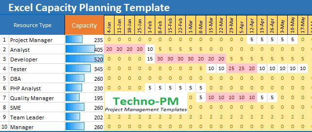 excel capacity plan, capacity planning