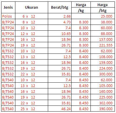 Image Result For Harga Besi Beton Polos Kg