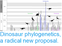 https://sciencythoughts.blogspot.com/2017/03/dinosaur-phylogenetics-radical-new.html