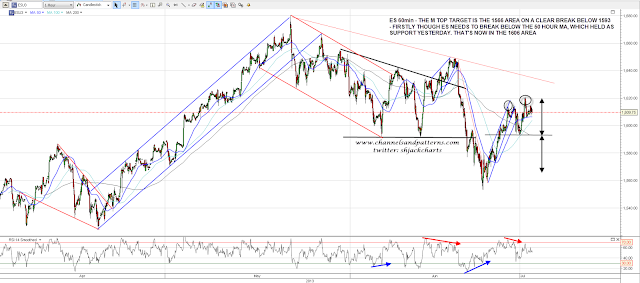 Channels And Patterns Inflection Point Here