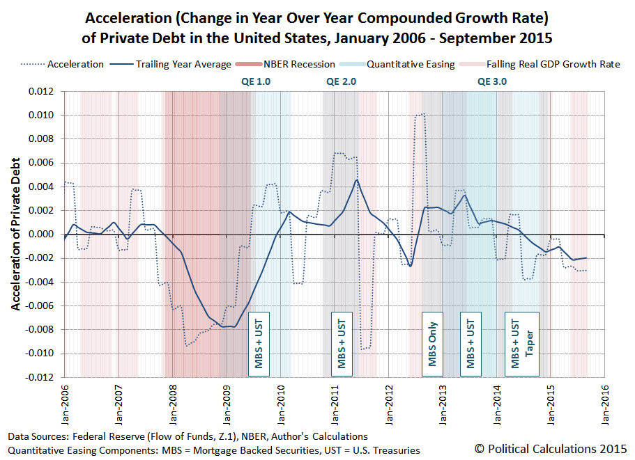 Acceleration (Change in Year Over Year Compounded Growth Rate) of Private Debt in the United States, January 2006 - September 2015