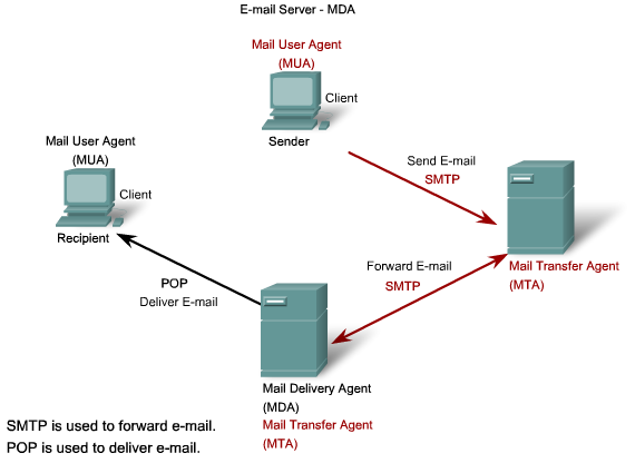 Double RPengertian SMTP (Simple Mail Transfer Protocol)