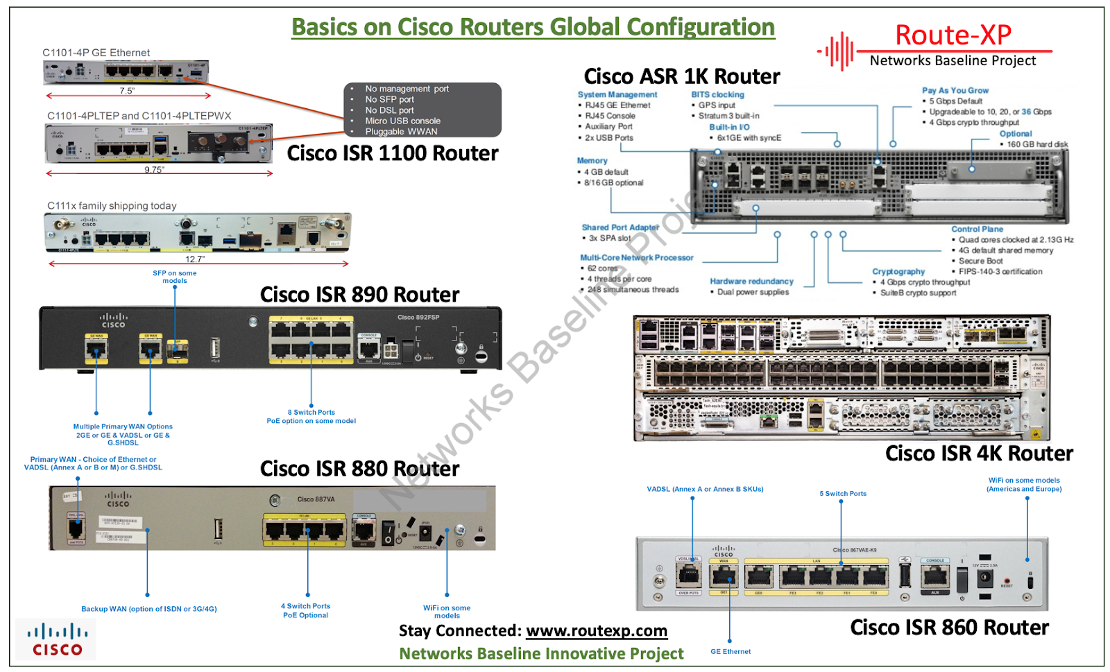 Introduction To Basic Cisco Router Configuration