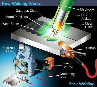 arc welding or smaw Was the process: shielded metal arc welding (smaw) key words: smaw, steel,  welding regime parameters, mechanical characteristics,.