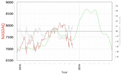 Paolo DePetrillo Blog | Nasdaq Cycle Model Chart - Monday