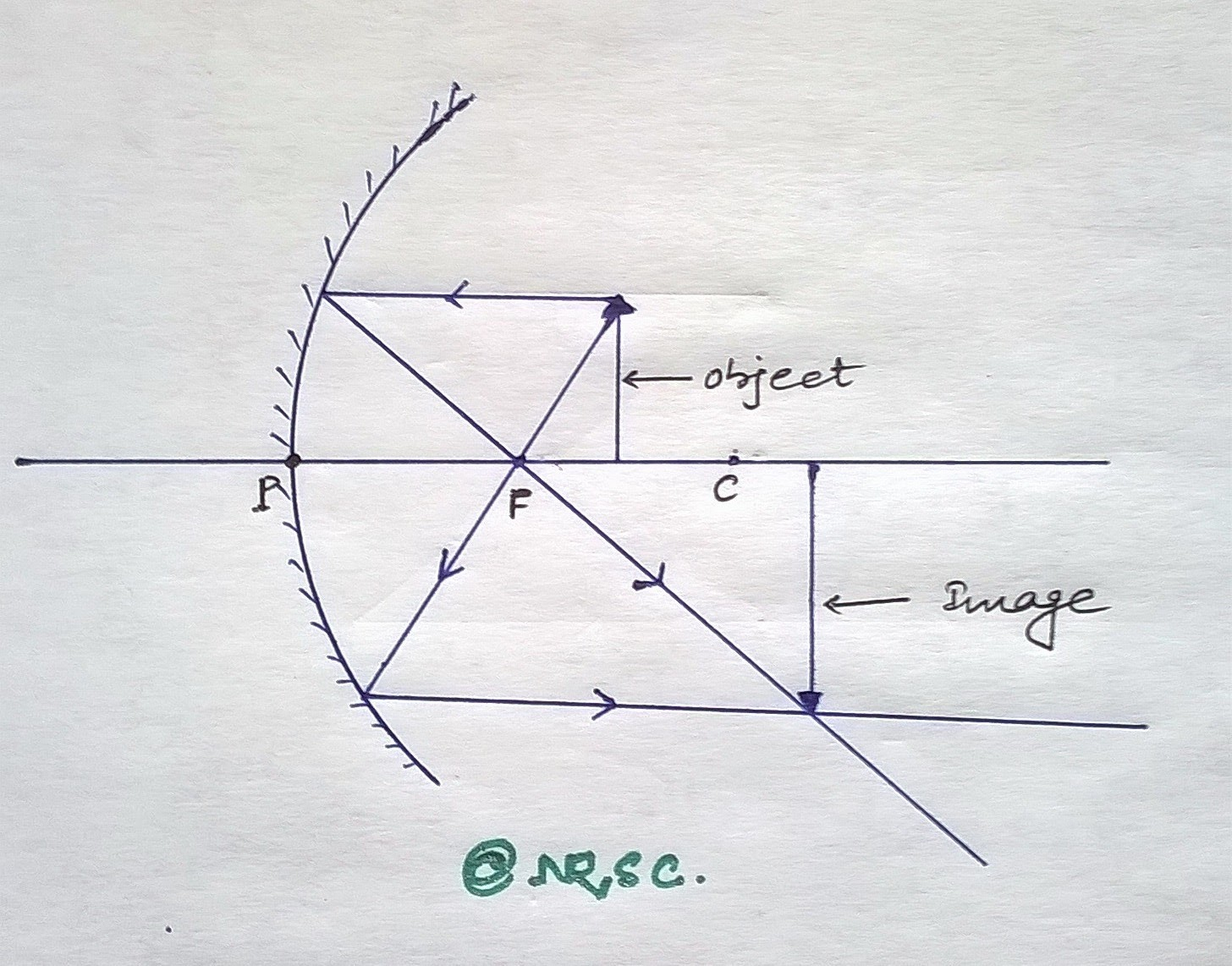 hight resolution of place an object on the principal axis of a concave mirror at a point between focus and centre of curvature