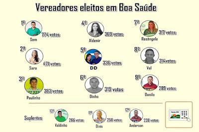 Eleições 2016 - Vereadores eleitos em Boa Saúde