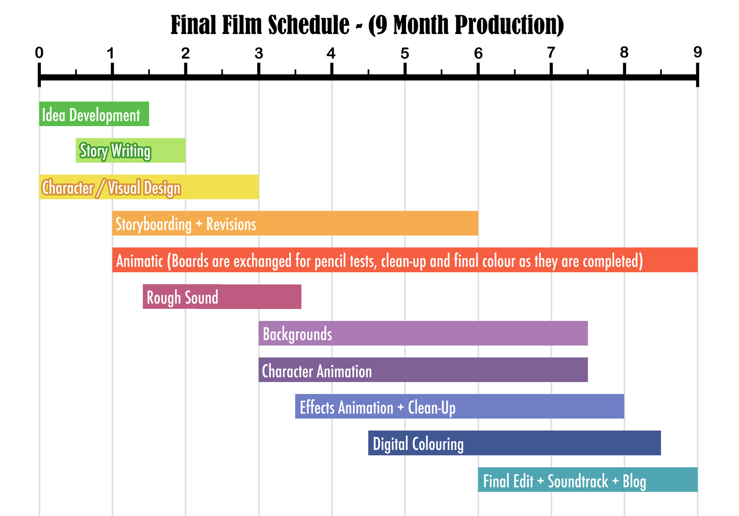 documentary production schedule template - acorns a short film by gemma roberts schedule