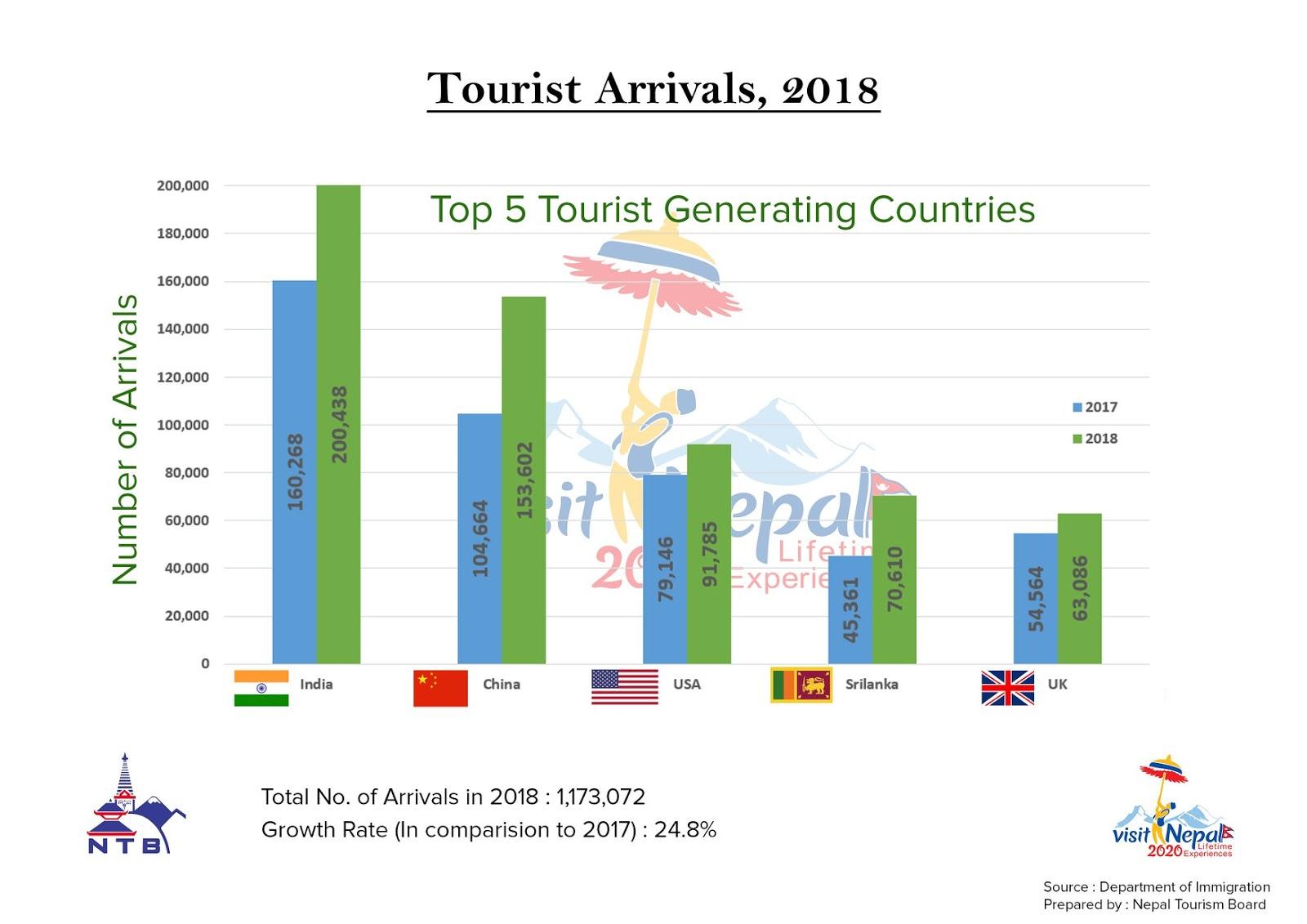 Top 5 Tourist Generating Countries in Nepal Nepyatra travel to nepal