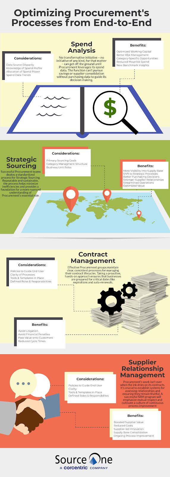 Infographic: Optimizing Procurement's Processes from End-to