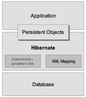 Hibernate Basics - Interview Questions