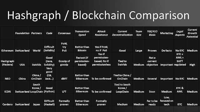 Ethereum Hashgraph Comparison
