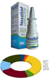 pareri forumuri nasalkid  pretul nasului sanatos la copii