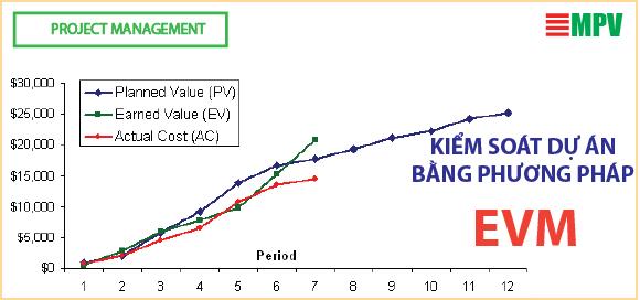 ĐTC-Kiểm soát dự án bằng phương pháp EVM (Earn Value Method)