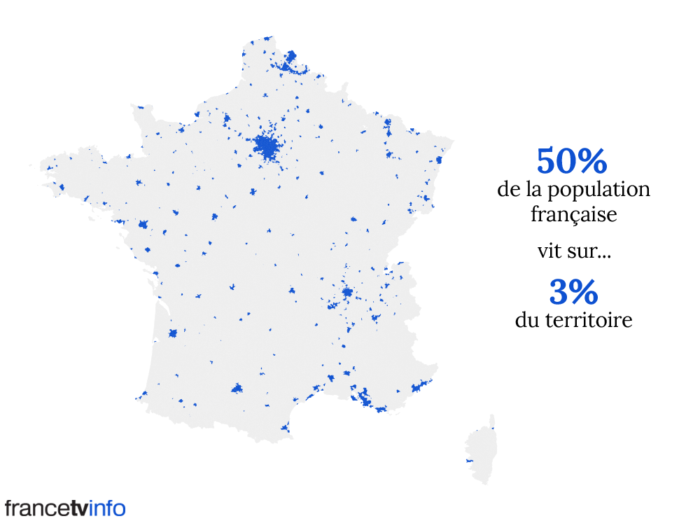 50% of French population lives on less than 3% of the territory.