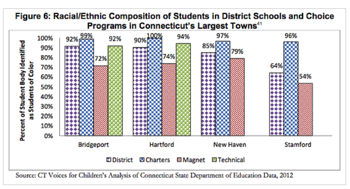 OLReporter: Racial and Ethnic Makeup of School Choice Programs