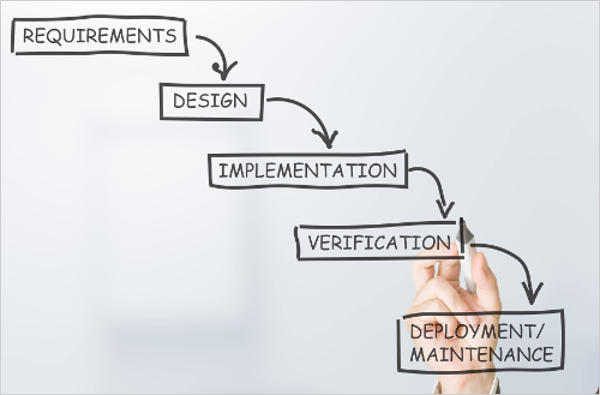 What is agile methodology disadvantage of waterfall model for Waterfall development design
