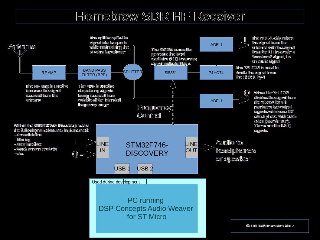 Jottings on Amateur Radio: Homebrew SDR HF Transceiver - Introduction