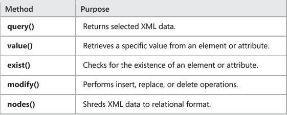 Methods of XQuery
