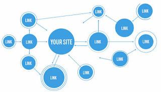 Bilmeniz Gerekenler Ücretsiz Backlink Jeneratör Araçları Web Sitesi 2019