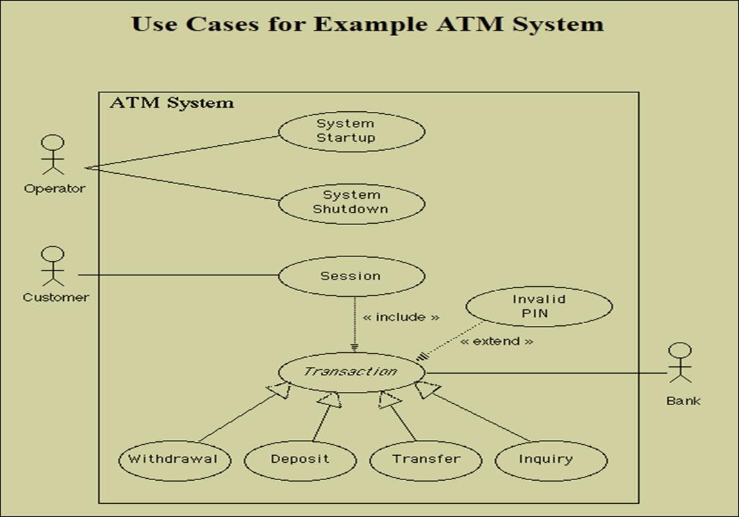 Uml (use case diagram) - Pojok Code