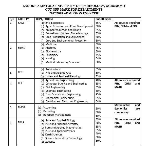 LAUTECH Departmental Cut-Off Marks — 2017/18