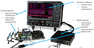 Shown is an example of a complete DDR analysis system
