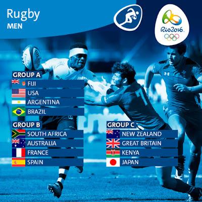 Rio 2016 Ruby Sevens Men's Groups