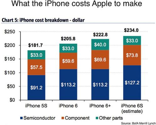iphone 6s prezzo in america