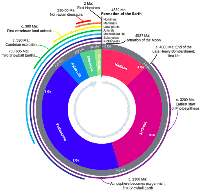 Geologic_Clock.png