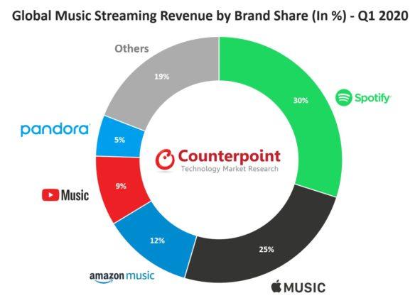 Perbandingan Pengguna Spotify 1 : 3 dengan Pengguna Streaming Lain