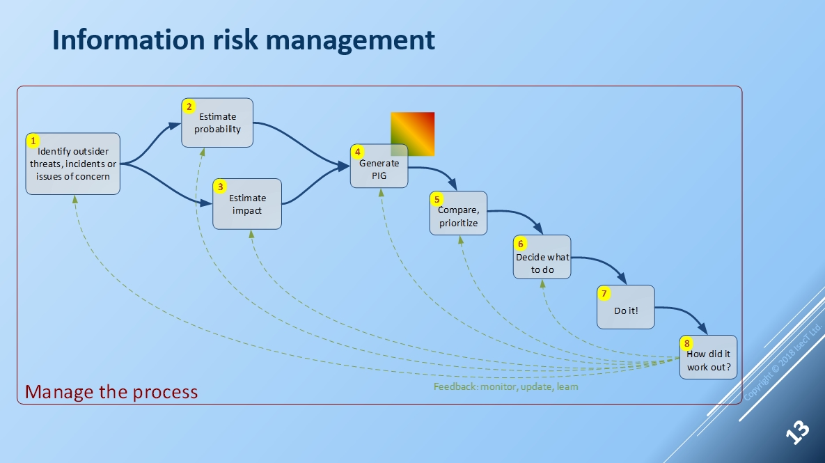 Isoiec 27005 Risk Management Standard