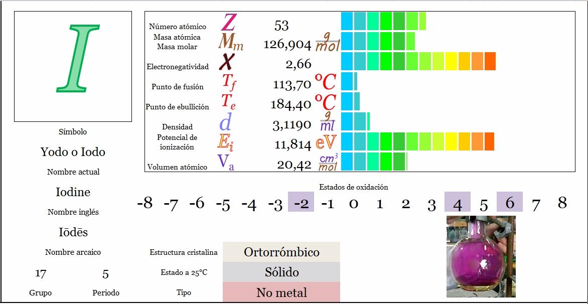 Ciencias de joseleg propiedades peridicas del yodo tabla peridica principal siguiente urtaz Image collections