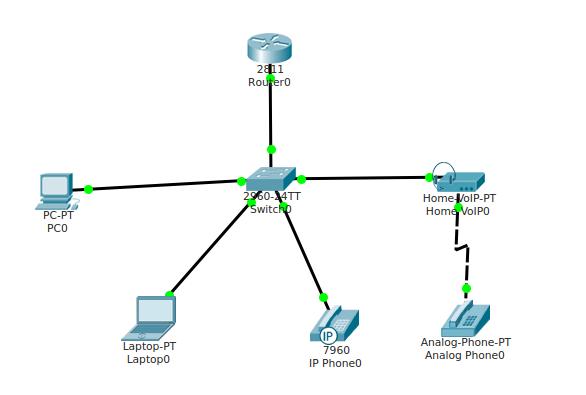Membuat Simulasi Layanan VoIP Pada Cisco Packet Tracer - Septiana