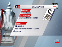 Update FA Cup : Swansea City vs Sheffield Wednesday - 28 Februari 2018