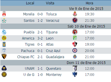 Les comparto los resultados de la jornada 1 del futbol mexicano asi como la  tabla de posiciones. bacfe9965a513