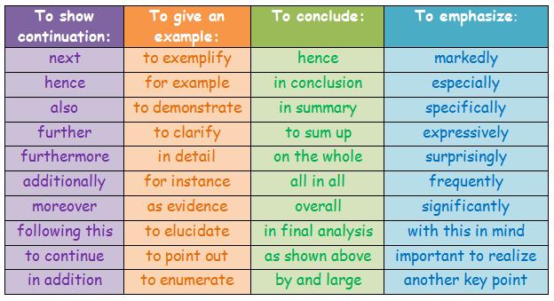 english argumentative essay linking words