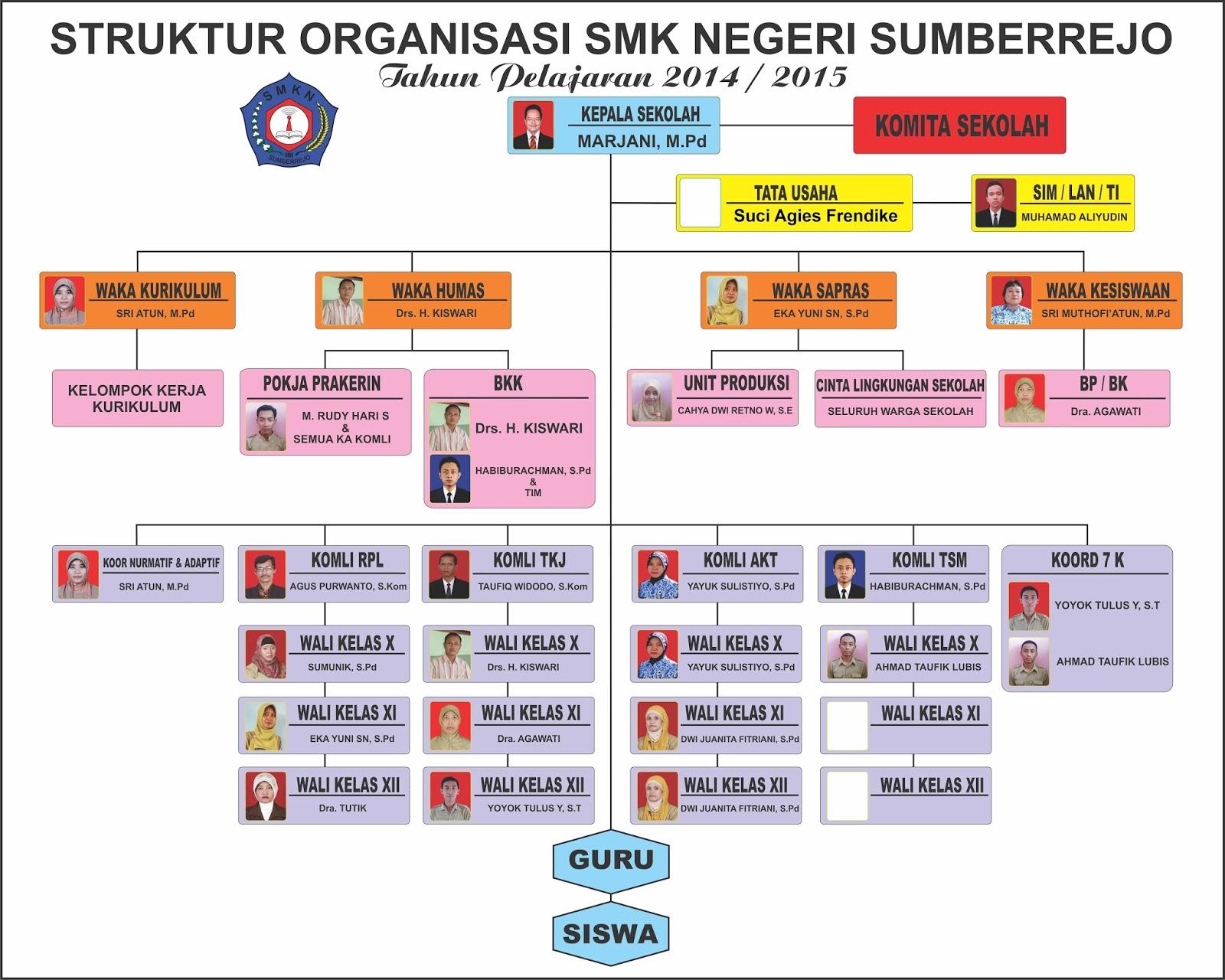 Struktur Organisasi Smk Negeri Sumberrejo Smk Negeri Sumberrejo