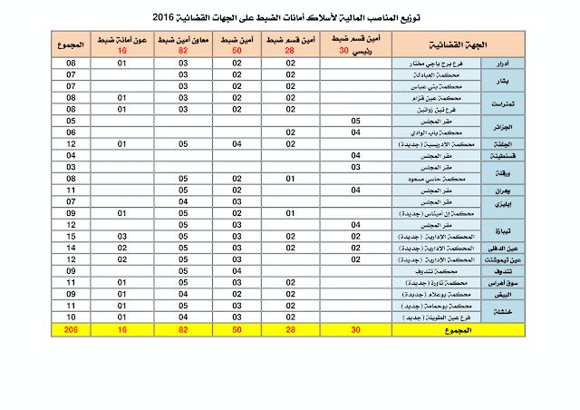 توزيع المناصب على الجهات القضائية للولايات في مسابقة وزارة العدل 2017