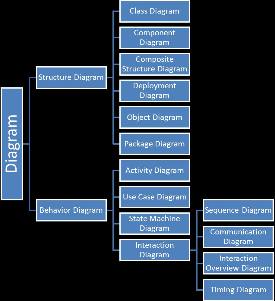 hight resolution of uml diagram basics