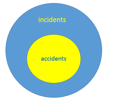 Accidents and Incidents
