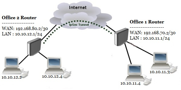 How To Setup MikroTik Site to Site VPN Configuration with IPsec -