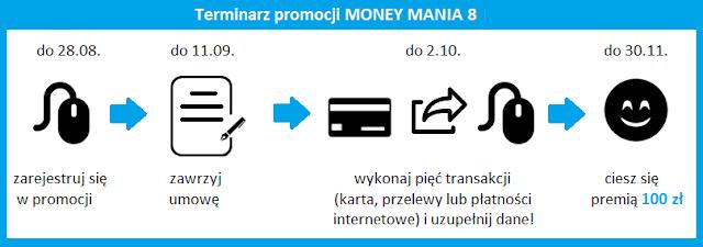 terminarz promocji moneymania 8 konto mbank 100 zł