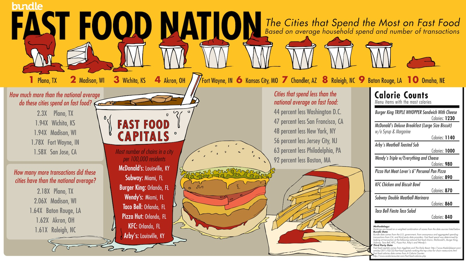 Fast Food Nation Pages