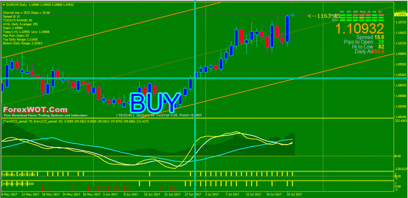 Trend channel forex