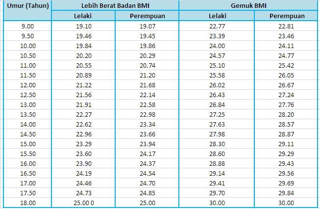 Kalkulator Index Jisim Badan