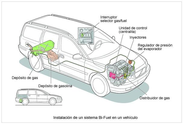 Sensores De Automotrices Diagrama