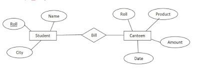 Student Canteen Relationship ER Diagram