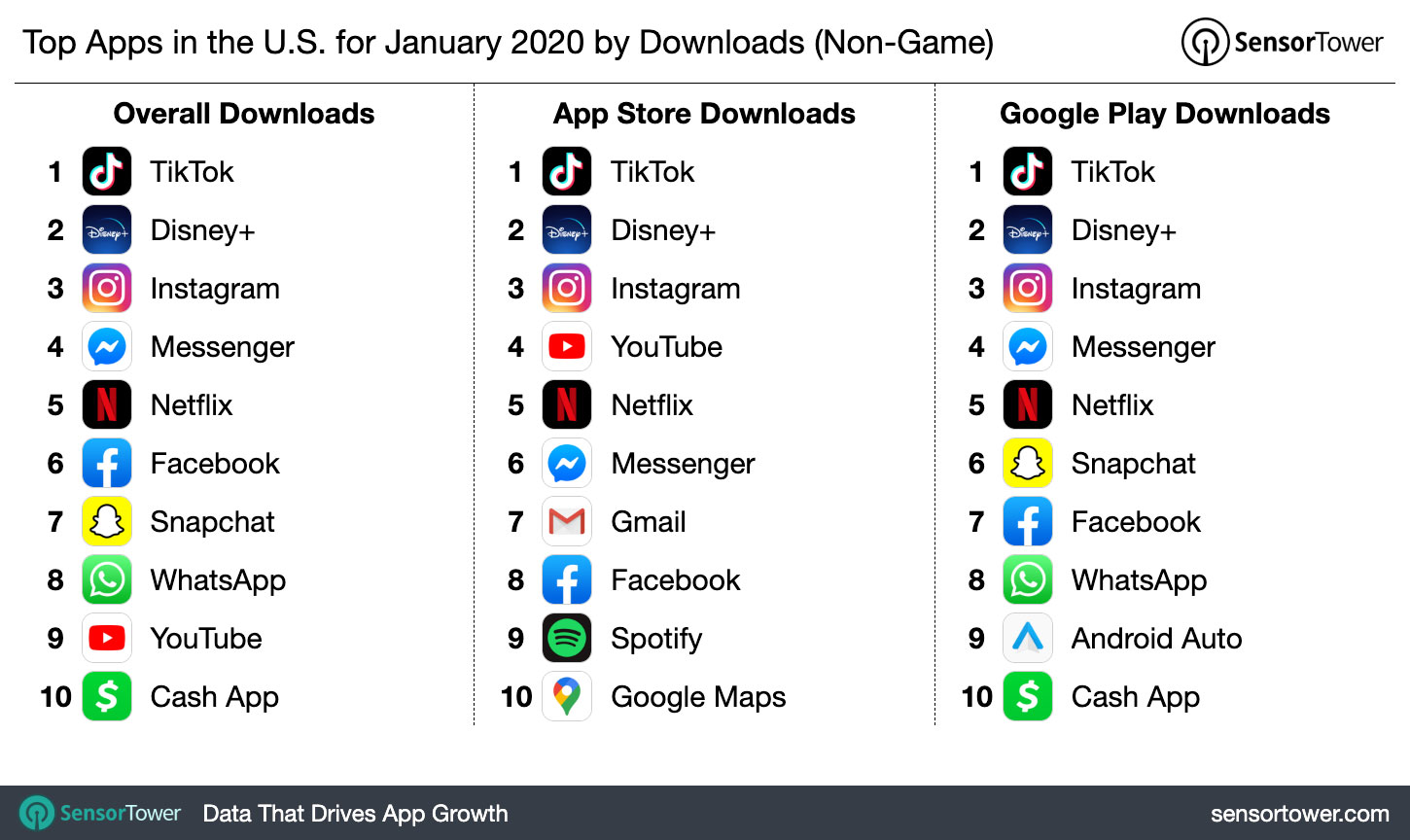 TikTok Was the Most Downloaded App in the First Month of 2020 Surpassing Whatsapp
